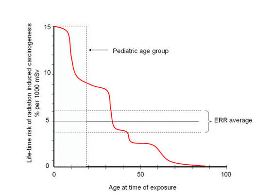 stimated lifetime risk that radiation will produce cancer