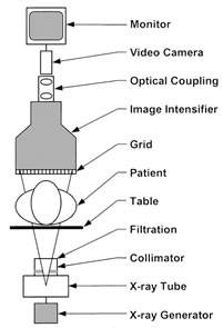 Modern Fluoroscopy Imaging Systems Wisely. Schematic Diagram Of A Fluoroscopic System Using An Xray Intensifier Xrii And Video Camera. Wiring. Radiography Of A Camera Diagram At Scoala.co