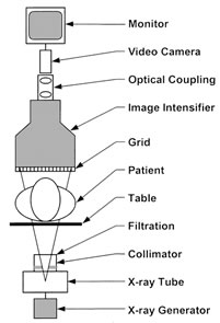 modern fluoroscopy imaging systems image wisely mri machine diagram